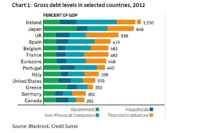 Celkové zadlužení domácností, firem a bankovního sektoru ve vybraných zemích k HDP 2012