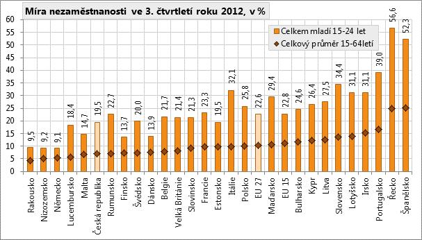 Míra nezaměstnanosti v EU + míra nezaměstnanosti mezi mladými do 25 let 2012